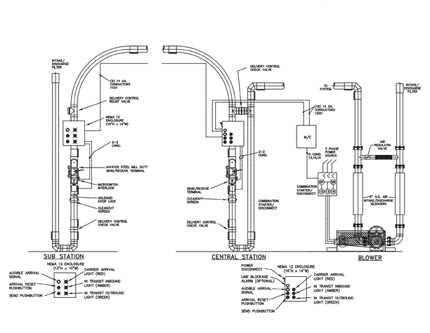 pneumatic tube system blowers